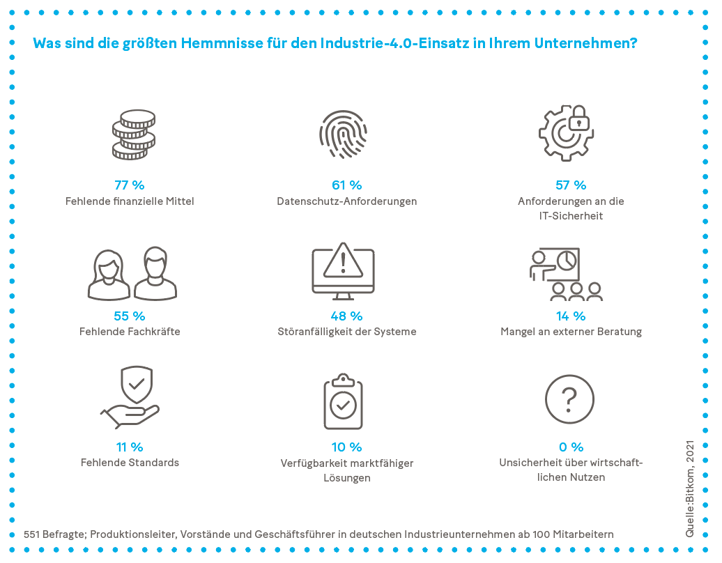 Grafik: Was sind die größten Hemmnisse für den Industrie-4.0-Einsatz in Ihrem Unternehmen?