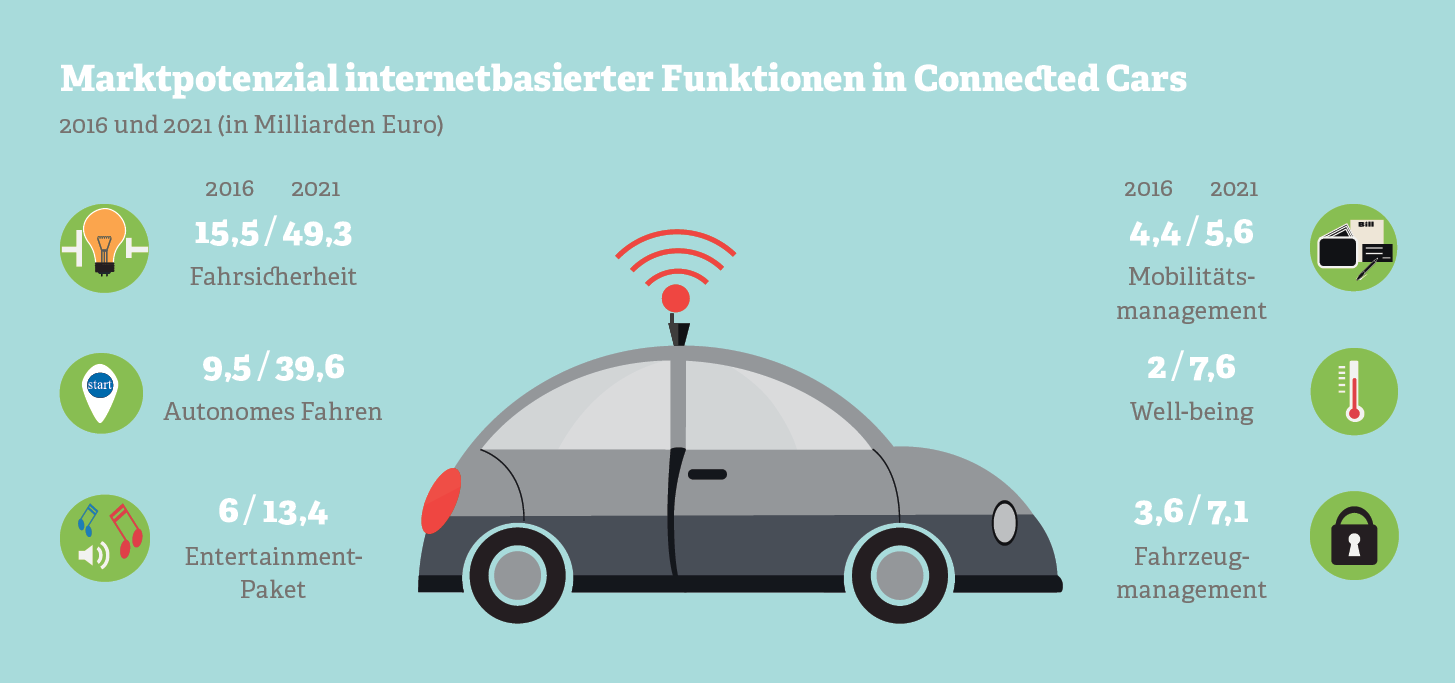 Marktpotenzial internetbasierter Funktionen in Connected Cars.