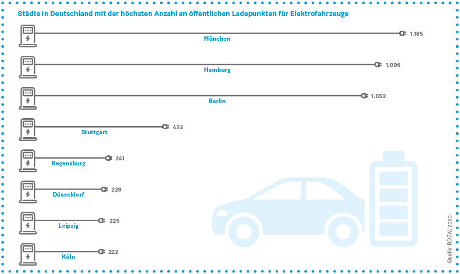 Grafik: Städte in Deutschland mit der höchsten Anzahl an öffentlichen Ladepunkten für Elektrofahrzeuge