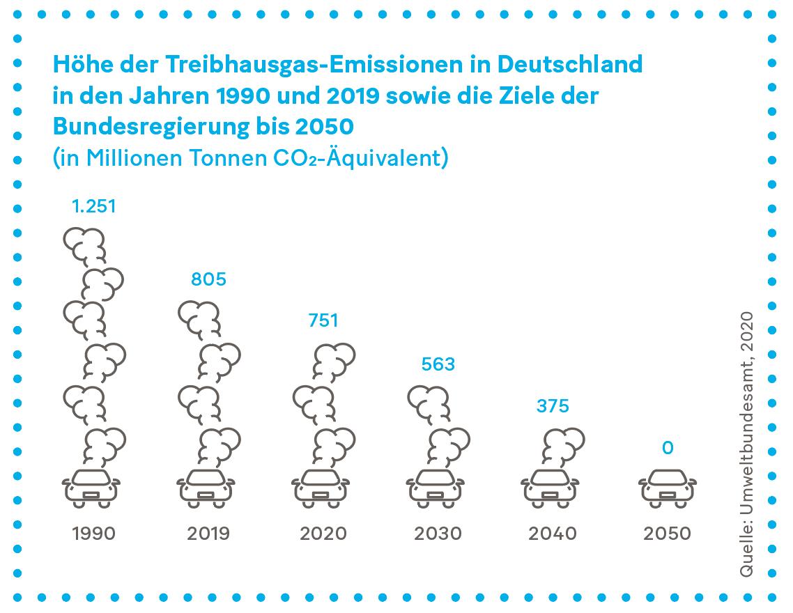 Grafik: Höhe der Treibhausgas-Emissionen in Deutschland in den Jahren 1990 und 2019 sowie die Ziele der Bundesregierung bis 2050
