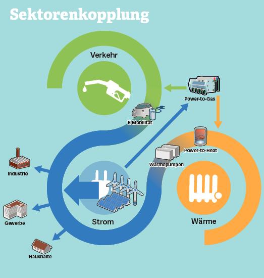 Grafik: Sektorenkopplung