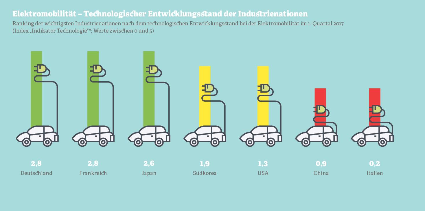 Grafik: Technologischer Entwicklungsstand der Industrienationen beim Thema Elektromobilität