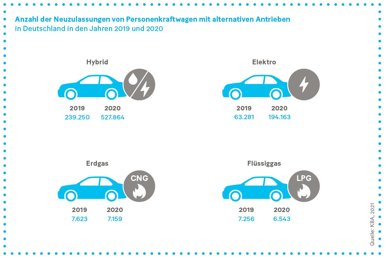 Grafik: Anzahl der Neuzulassungen von Personenkraftwagen mit alternativen Antrieben