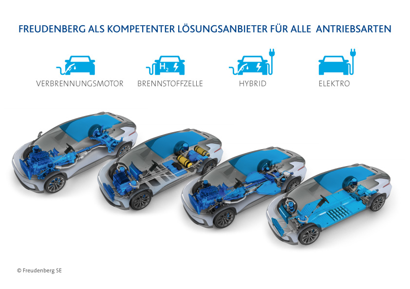 Neue Mobilitätskonzepte: Grafik zu Antriebsarten von Kraftfahrzeugen