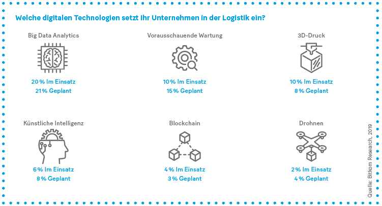 Grafik: Welche digitalen Technologien setzt Ihr Unternehmen in der Logistik ein?