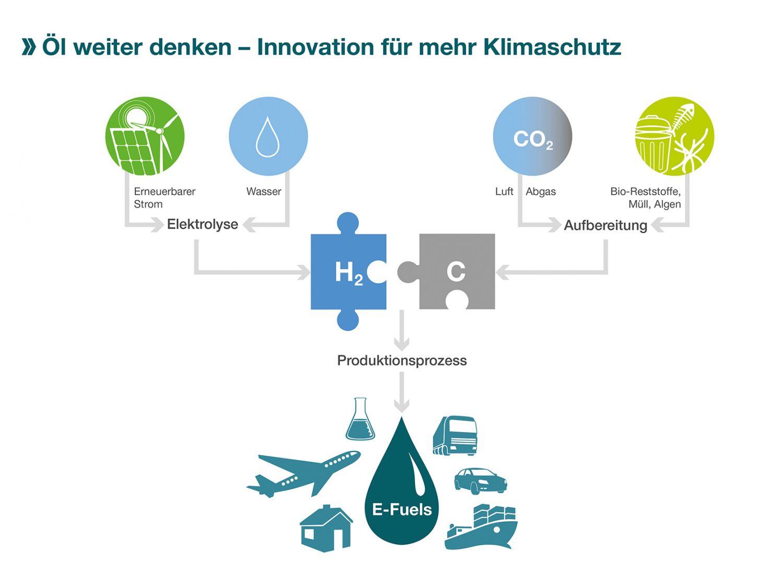 Grafik: Herstellung von E-Fuels