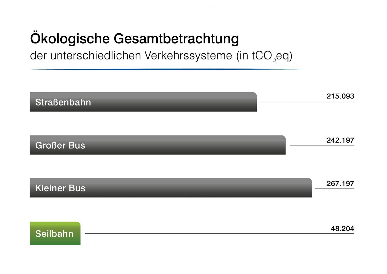Grafik: Ökologische Gesamtbetrachtung verschiedener Verkehrslösungen